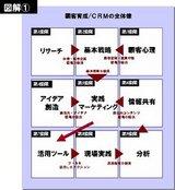 顧客育成/CRM視点の店舗マネジメント